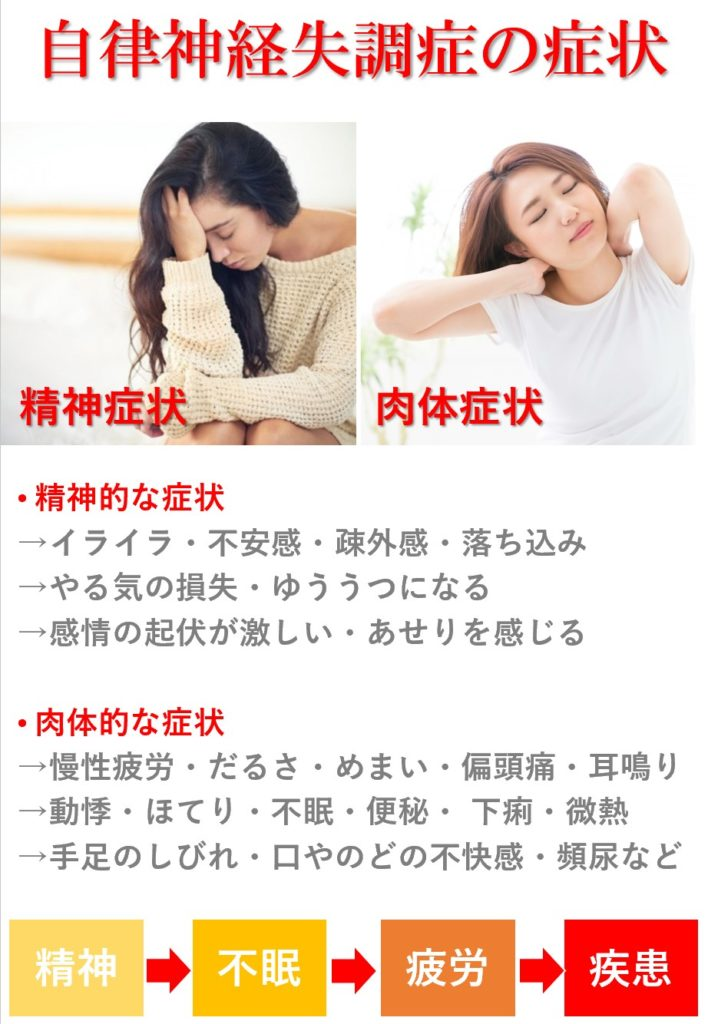 自律神経失調による症状「精神症状:イライラ・不安感・疎外感・落ち込み・やる気の損失・憂鬱」など、「身体症状:慢性疲労・だるさ・めまい・偏頭痛・耳鳴り・動悸・ほてり・不眠」など。