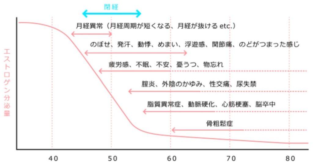 女性ホルモン推移グラフ