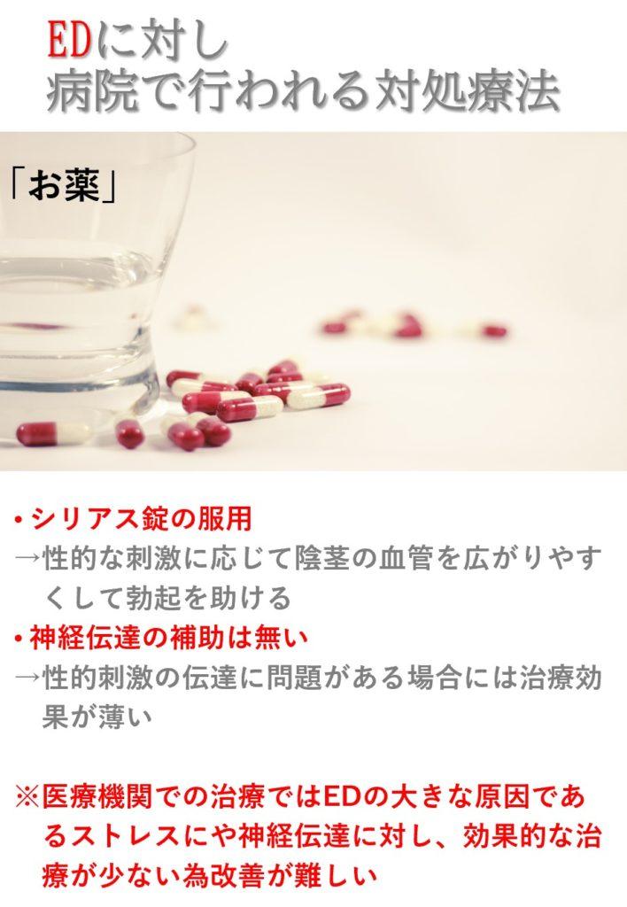 ED病院治療:薬物療法(血行促進)